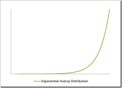 exponentialinverted